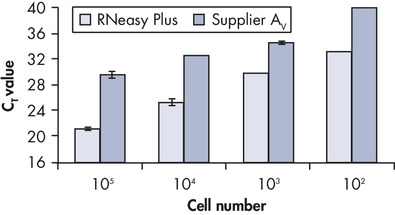 Total RNA extraction: high, reproducible yields.